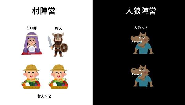人狼殺役職(6人初心者局)