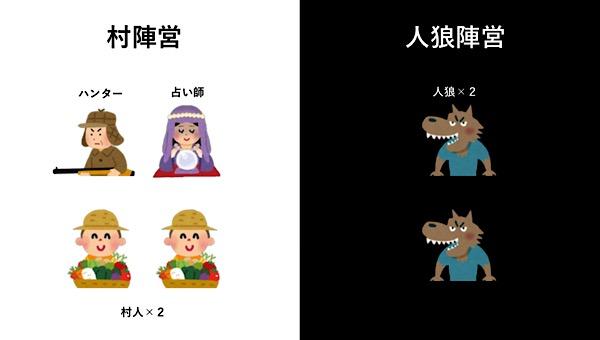 人狼殺役職(6人村オープン局)