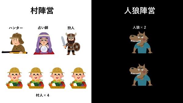 人狼殺役職(9人標準局)