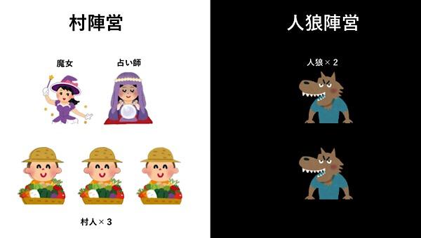 人狼殺役職(7人魔女局)